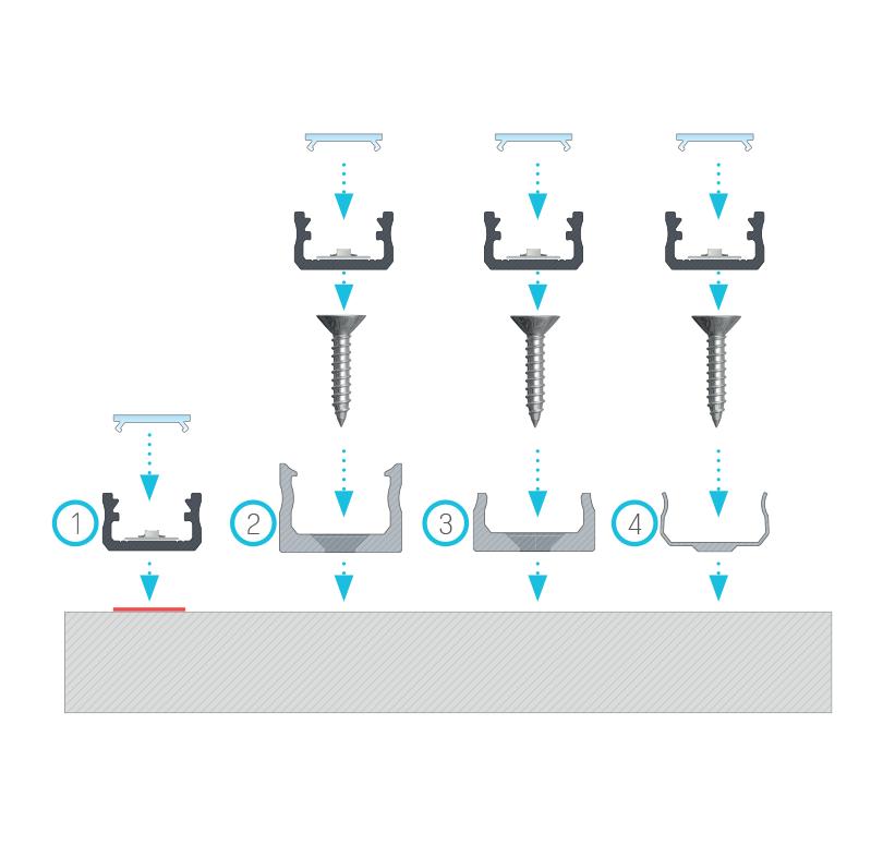 Szerelési ajánlások az [A] profilhoz normál takaró profillal, (1) kétoldalas ragasztószalaggal, (2) normál rögzítő klipsszel, (3) mini rögzítő klipsszel, (4) fém klipsszel